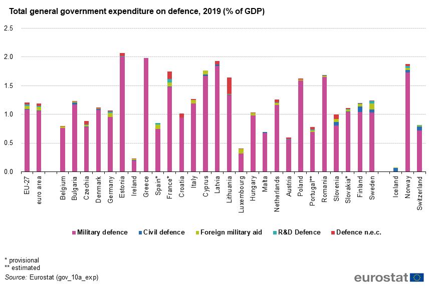 Chart of EU defense spending