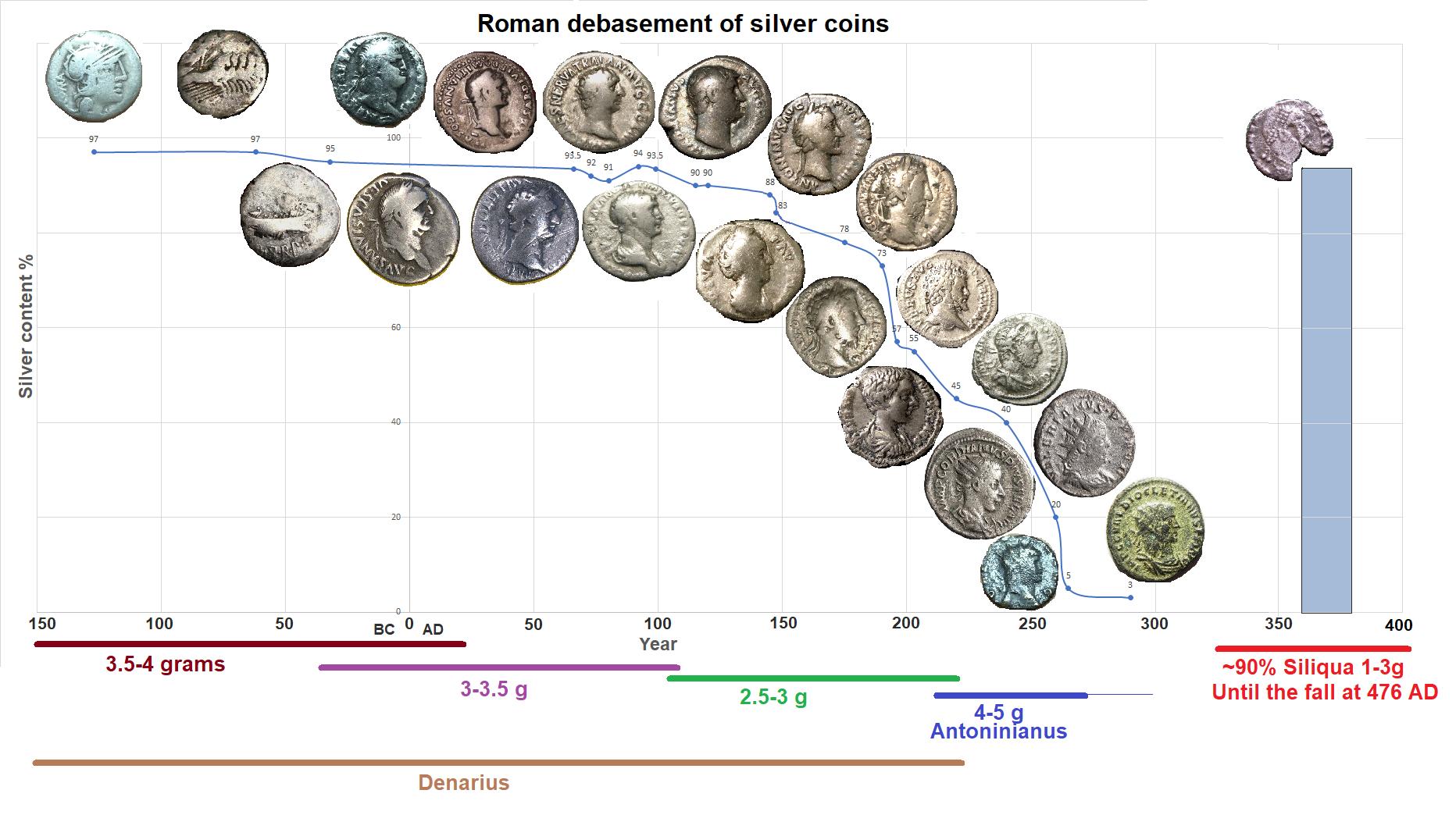 Roman debasement of silver coins